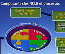 NCLB Process