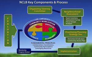 nclb-process